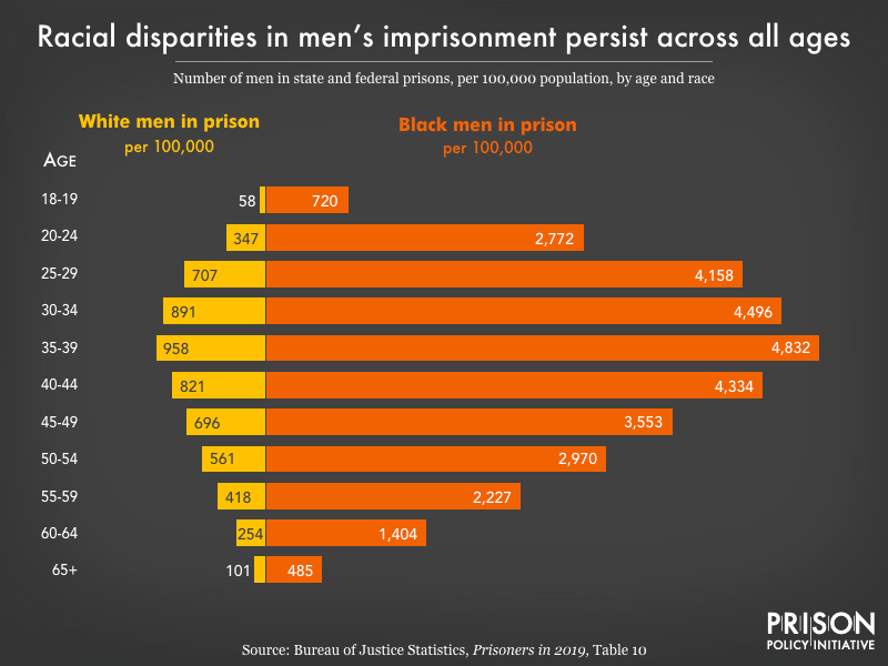 graph showing racial disparity between white and black men at all ages in prison in 2019