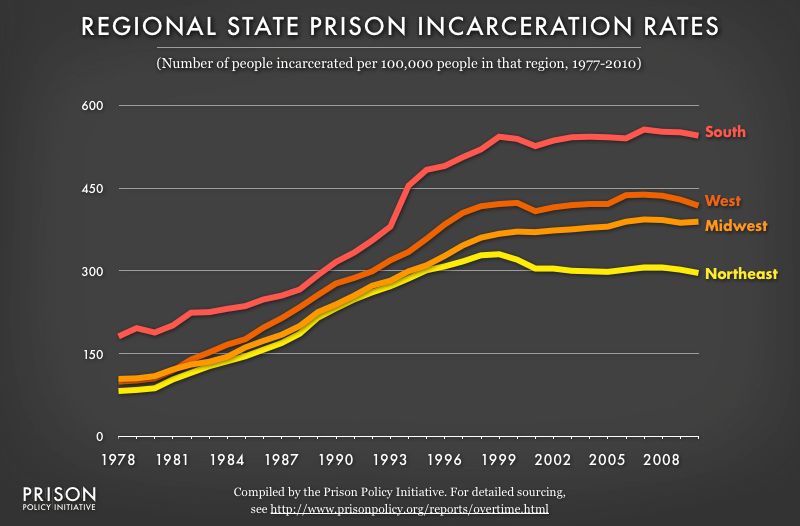 Graph showing the number of people incarcerated per 100,000 populaton in four regions of the United States (Northeast, South, West and Midwest from 1978 to 2010