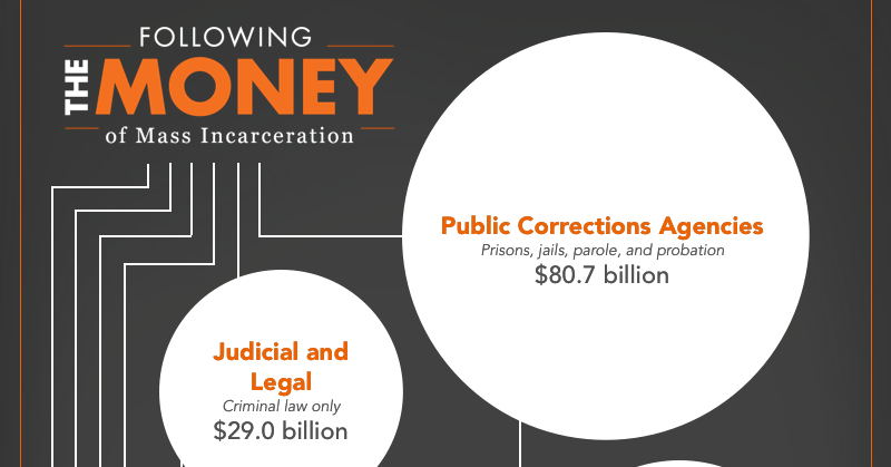 Excerpt of a larger graph showing the $182 billion system of mass incarceration and the relative size of its sub-parts from policing, to courts to private companies. Private prisons are a very small part of the total.