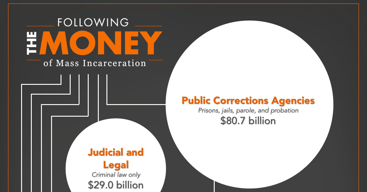 Following the Money of M Incarceration | Prison Policy Initiative on