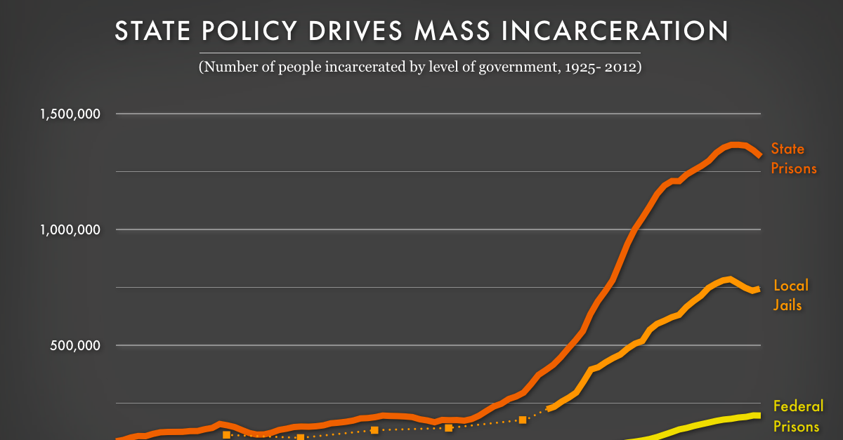 Tracking State Prison Growth in 50 States   Prison Policy Initiative