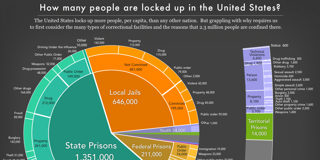 Mass Incarceration: The Whole Pie 2016 | Prison Policy