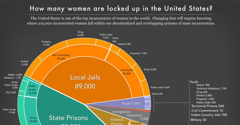 Women's Mass Incarceration: The Whole Pie 2018