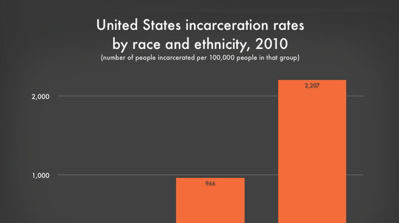 Breaking Down Mass Incarceration In The 2010 Census Prison Policy