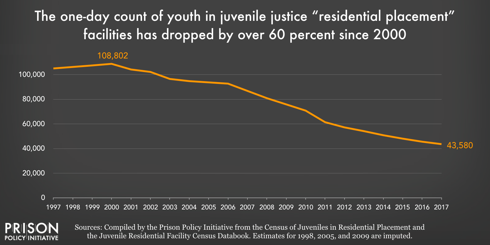 Chart showing that the one-day count of youth in juvenile justice residential placement facilities (not adult facilities) has dropped by over 60 percent since 2000.