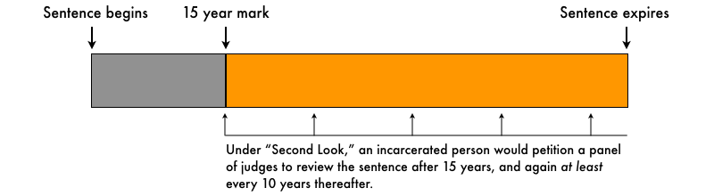 Conceptual graphic showing how second-look sentencing impacts time served.