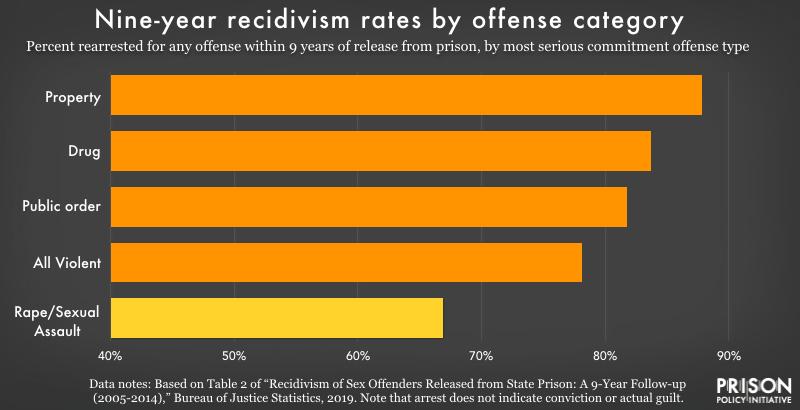 Chart comparing 9-year rearrest rates by most serious commitment offense type. The chart shows that people released after serving sentences for rape or sexual assault are much less likely than those who served sentences for property, drug, public order, or violent crimes generally to be rearrested.