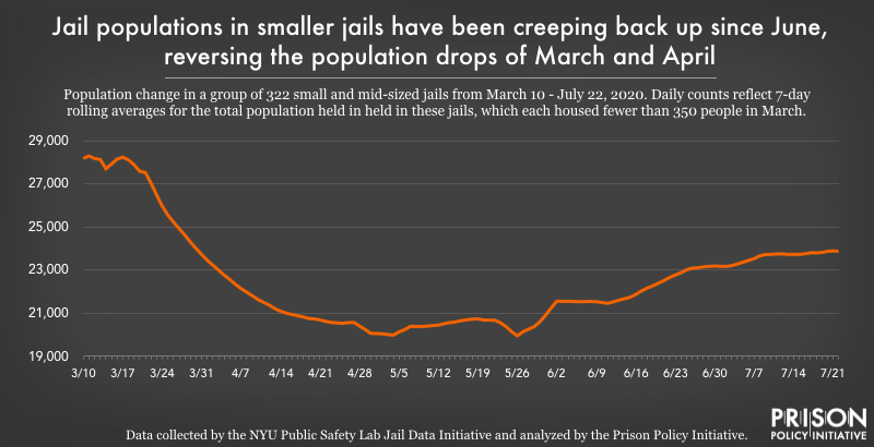 chart showing population changes in small jails from March to July 2020