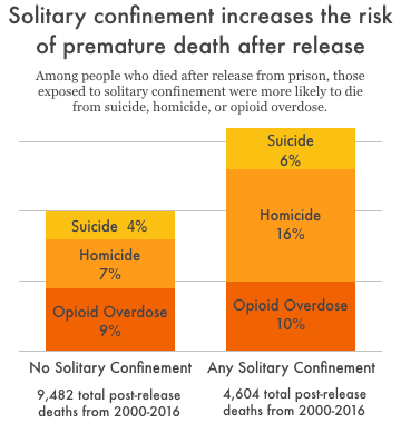 graph show mortality risk with solitary confinement