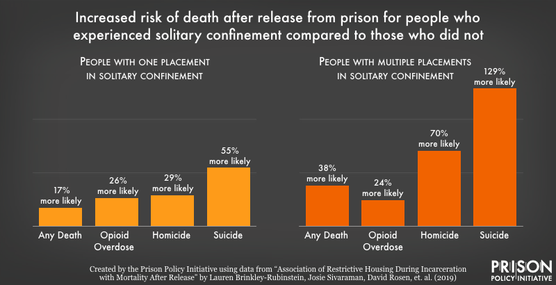 graph comparing mortality risk for solitary confinement