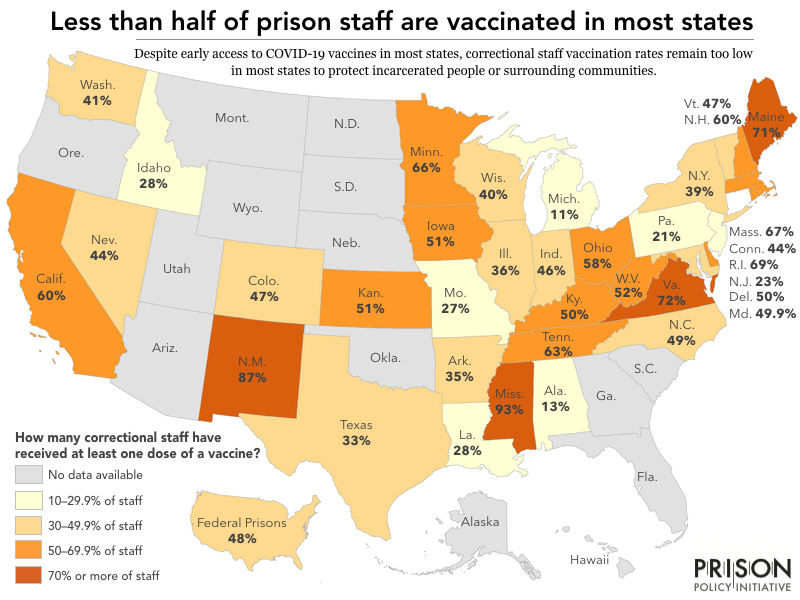 A map showing that less than half of prison staff are vaccinated in most states