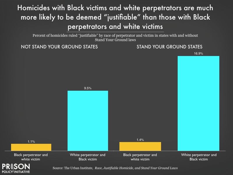 Chart showing homicides with Black victims and white perpetrators are more likely to be deemed \