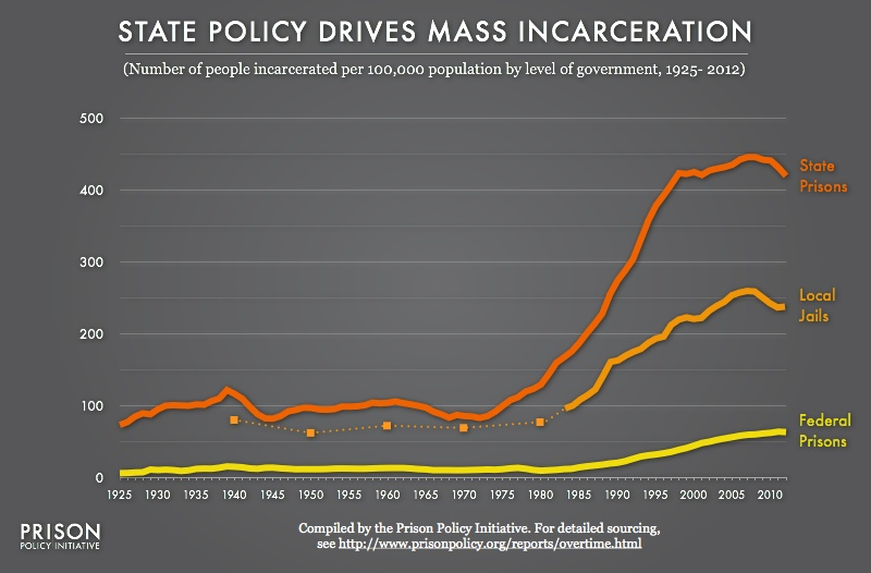 graph showing the incarceration rates per 100,000 for (separately) United States state prisons, federal prisons and local jails from 1925 through 2012, showing that the state rate is the most important part