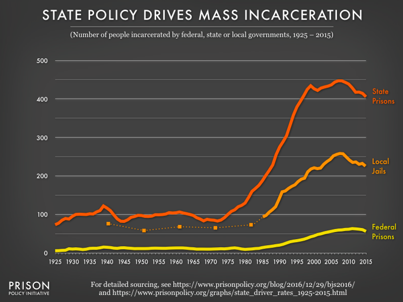 Graph showing the number of people per 100,000 population in federal prisons, state prisons and local jails from 1925 to 2015, with the highest rates for state prisons followed by local jails.