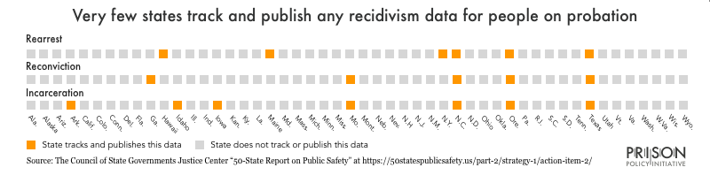 Chart showing which states track and publish rearrest, reconviction, or incarceration for people starting probation. Only a handful of states track any probation recidivism data at all.