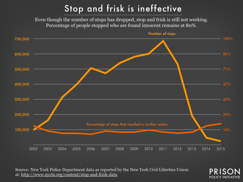 Graph showing rate of stop and frisk