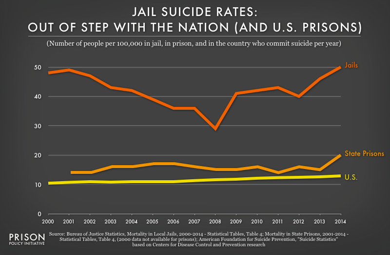 Graph charts the suicide rates for local jails, state prisons, and the general American population from 2000 to 2014. The jail suicide rate is out of step with the nation and prisons.