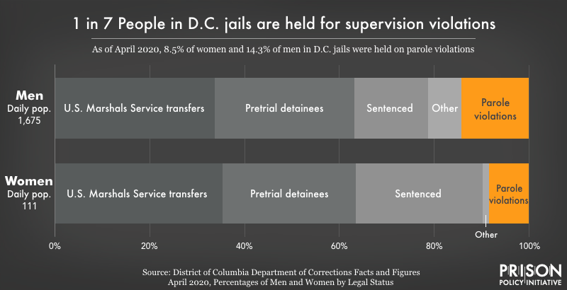 graph showing 1 in 7 people in DC jails are held for supervision violations