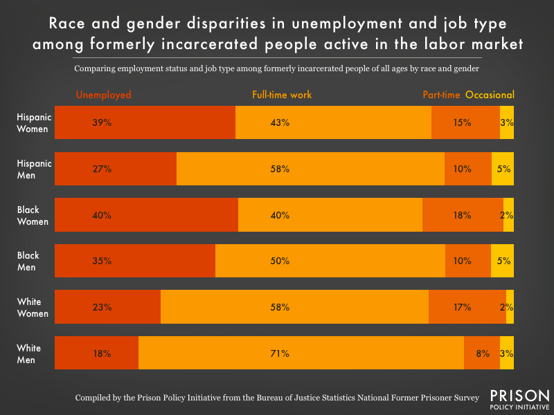 Graph showing breakdown of unemployment status and job type among formerly incarcerated people by race and gender, again showing that women of color are disproportionally affected by the 'prison penalty' when it comes to finding work