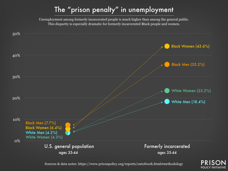 Graph comparing unemployment rates of Black women, Black men, white women, and white men in the U.S. general population to much higher rates of unemployment among their formerly incarcerated peers.