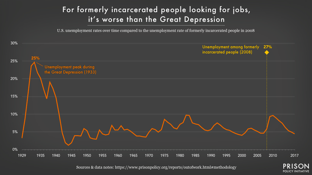Graph charting the U.S. unemployment rate from 1929-2017, showing that the 27% unemployment rate for formerly incarcerated people in 2008 was higher than the 25% peak unemployment rate during the Great Depression