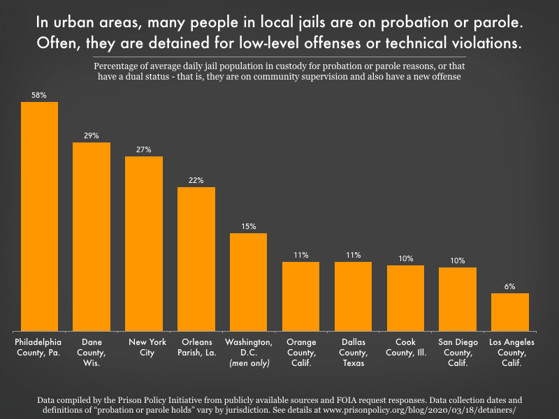 Chart showing how much probation and parole holds and people with dual statuses contribute to ten large urban county jail populations. The portions range from 6% in Los Angeles to 58% in Philadelphia