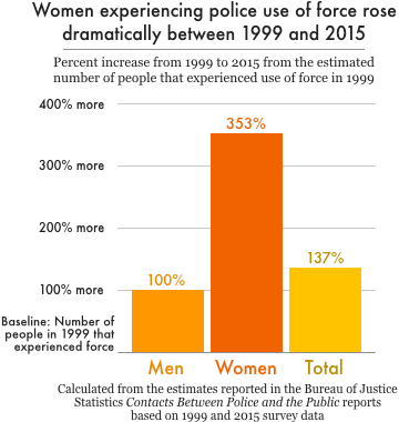 Graph showing women's share of arrests, women's share of police encounters that involve the use or threat of force has increased significantly since 1999.