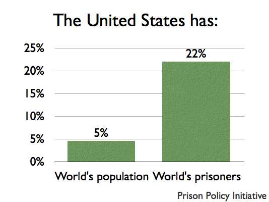 graph of U.S. population and its prisoner population as a percentage of the world