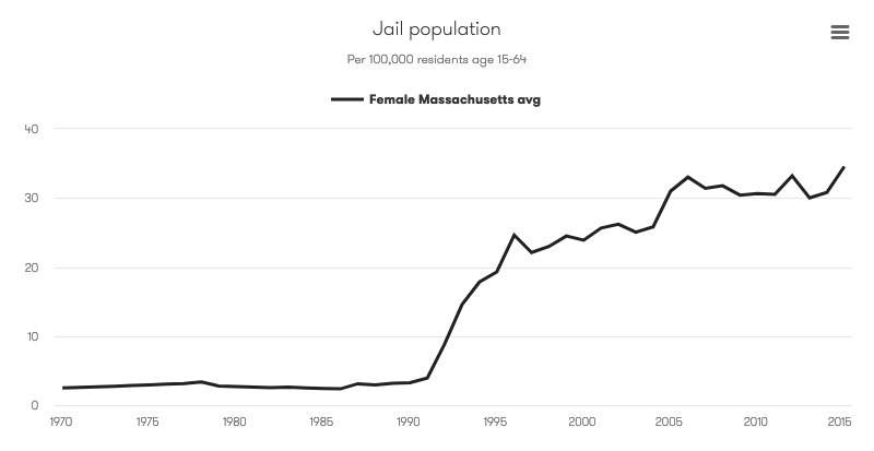 Chart showing Massachusetts jail rates for women from 1970 to 2015. While the total jail rate has fallen in the past decade, the rate for women has steadily climbed since 1991 from 4 to 35 per 100,000 women ages 15-64 in 2015