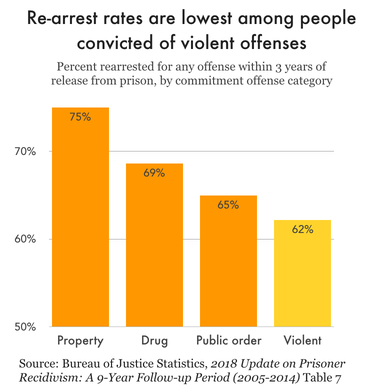 Chart comparing 3 year re-arrest rates for any new offense among people released from prison in 2005, by original offense type. People convicted of violent offenses have the lowest re-arrest rate at 62%, while people convicted of property offenses have the highest rate at 75%