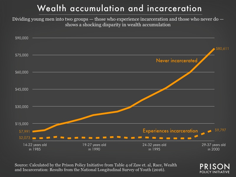 Graph showing the increasing wealth disparity between incarcerated and non-incarcerated young men starting at age 14.