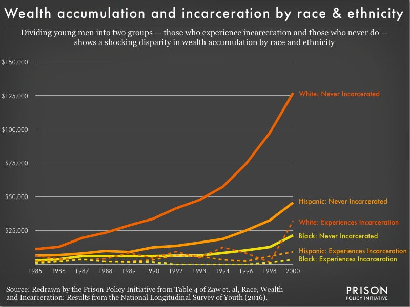 Graph showing the increasing wealth disparity by race and ethnicity between incarcerated and non-incarcerated young men starting at age 14. Whites who have never been incarcerated have the highest incomes, followed by Hispanic never incarcerated, Whites who have been incarcerated, Blacks who have never been incarcerated, Hispanics who have been incarcerated and Blacks who have been incarcerated.