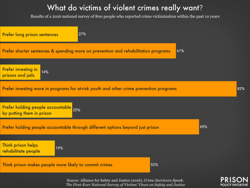 Chart showing responses from a 2016 survey of violent crime victims. 61% prefer shorter sentences and spending on prevention programs compared to long prison sentences. 82% prefer investing more in crime prevention programs instead of in prisons and jails. 69% prefer holding people accountable through different options than just prison. 52% think that prison makes people more likely to commit crimes, while only 19% think prison helps rehabilitate people.