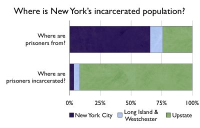 Graph showing where NY State's prisoners come from and where they are incarcerated