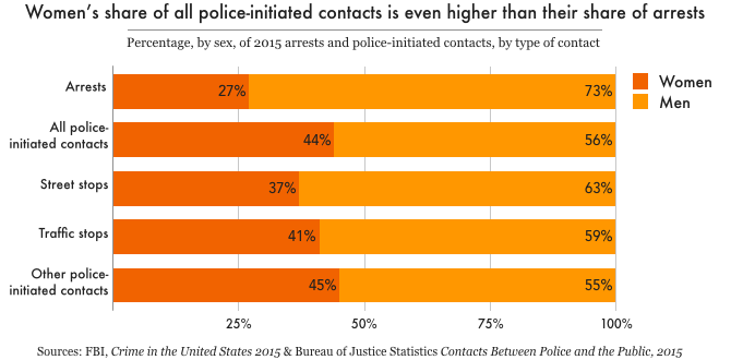 Graph showing that women make up 27% of arrests, 44% of all police-initiated contacts, 37% of street stops, 41% of traffic stops, and 45% of other police-initiated contacts.