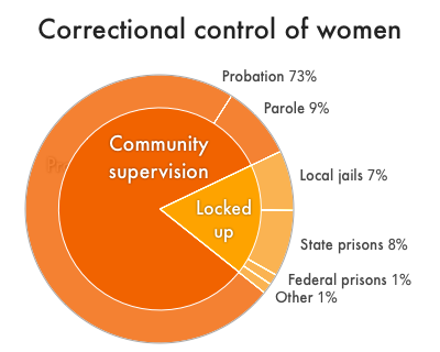 Pie chart showing the percentage of the women's correctional control population that are on probation, on parole, or held in state and federal prisons, local jails, juvenile facilities, immigration detention, Indian Country jails, or have been involuntarily committed to psychiatric hospitals or civil commitment centers because of justice system involvement. Nearly three-quarters of women under correctional control are on probation.