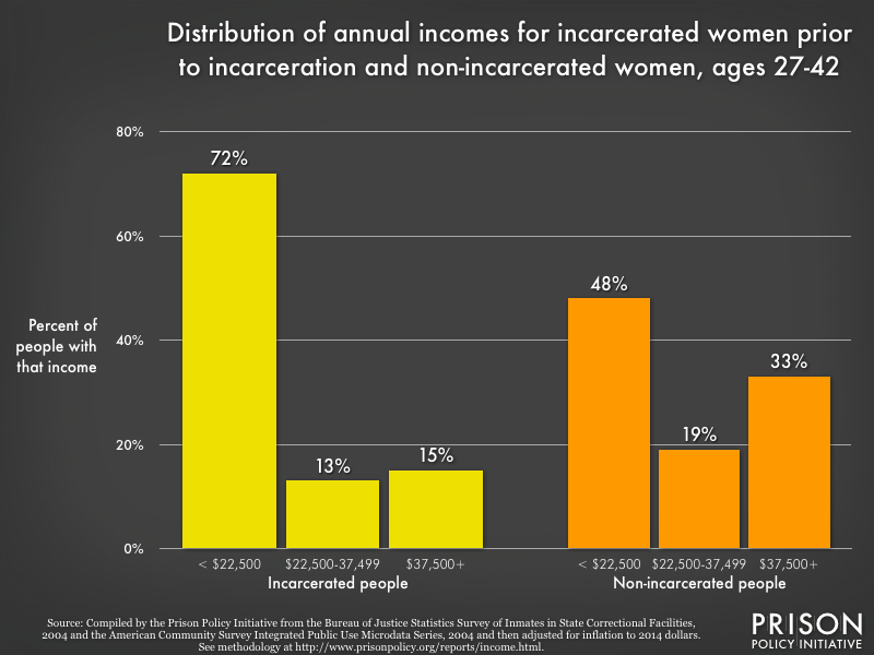 distribution of annual incomes for incarcerated women prior to incarceration and non-incarcerated women, ages 27-42