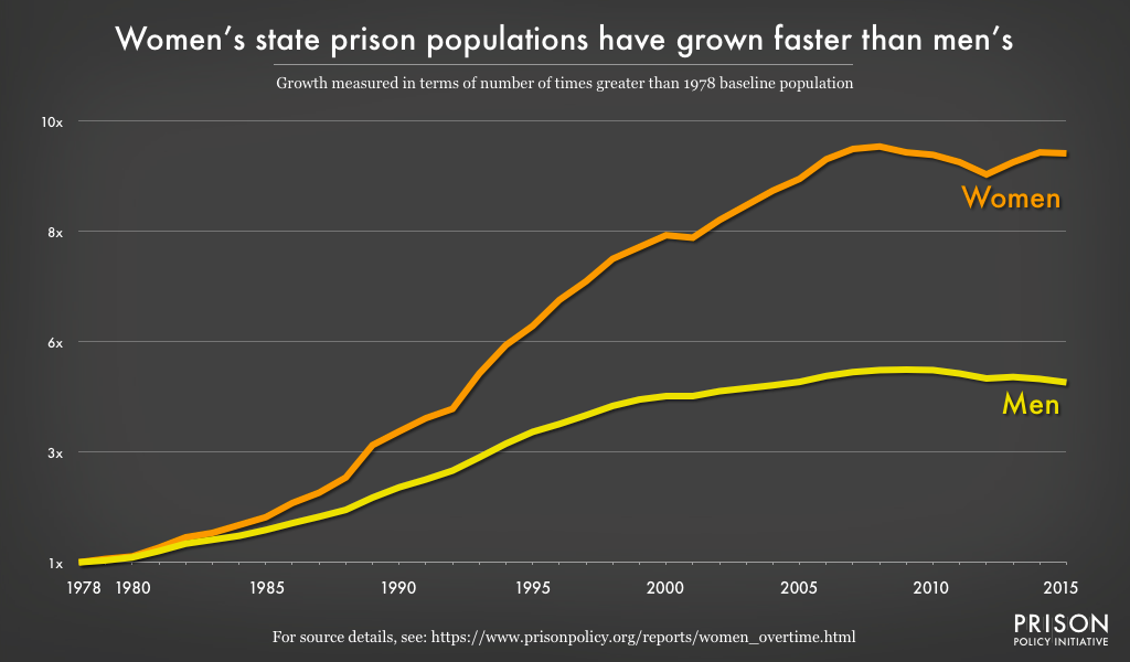 Graph comparing the growth of women's and men's state prison populations nationwide from 1978 to 2015. Women's state prison populations have grown at over twice the pace of men's, to over 9 times their 1978 size.