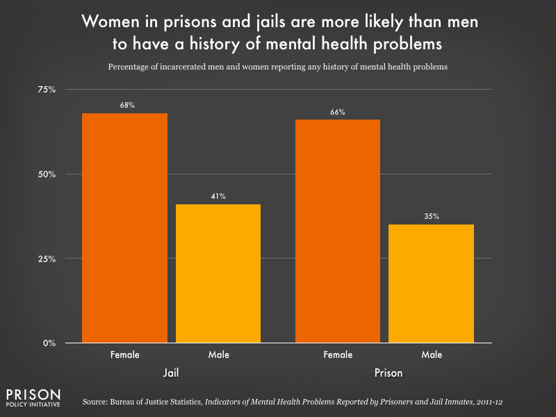 Graph showing that women in prison and jails are more likely than men to have a history of mental health problems.