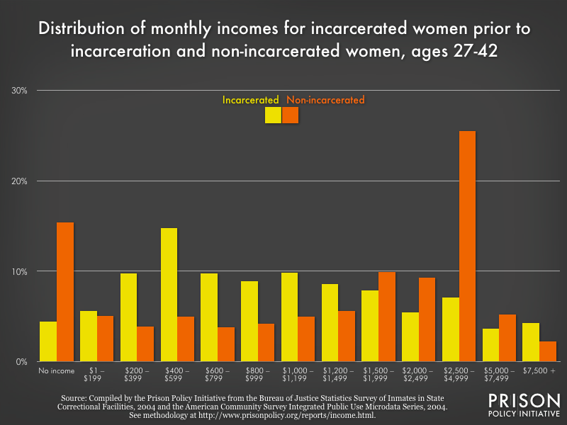distribution of monthly incomes for incarcerated women prior to incarceration and non-incarcerated women, ages 27-42