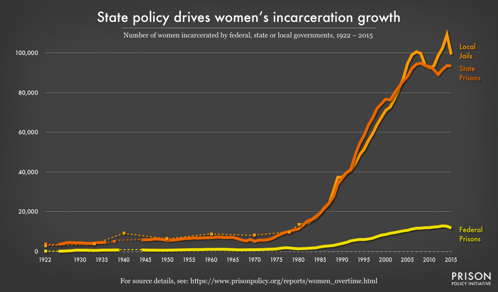 Graph showing the number of women incarcerated by federal, state, or local governments from 1922 to 2015. Women's state prison and jail populations have grown dramatically, and about equally, since the late 1970's.