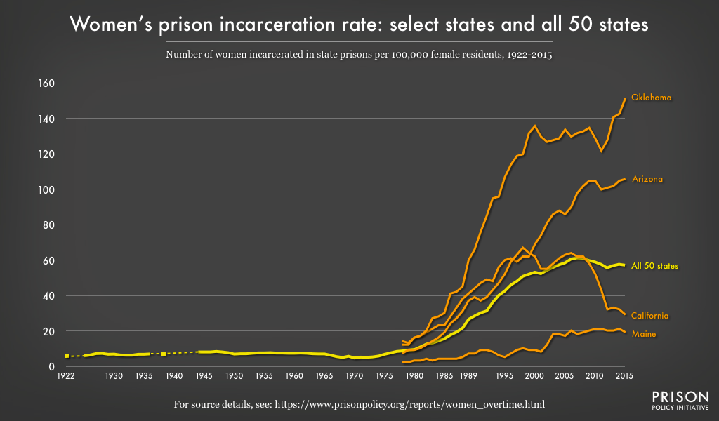 Graph showing the wide state-to-state variation in women's prison incarceration rates. Rates in Oklahoma and Arizona have grown to much higher than the national trend indicates, while California and Maine have much lower rates.
