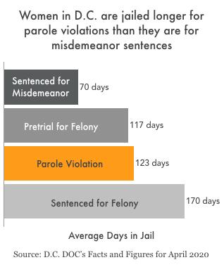 graph showing women in DC jailed longer for parole violations than misdemeanor sentences