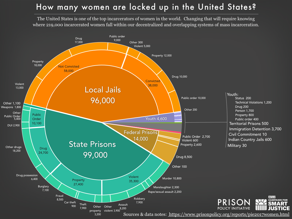 Pie chart showing the number of women locked up on a given day in the United States by facility type and the underlying offense using the newest data available in 2017.