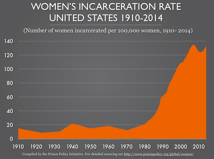 Graph showing rate of women's incarceration in the U.S. between 1910 and 2014. The rate remains mostly below 20 per 100,000 before climbing sharply after 1980, settling well above 120 in the current century.