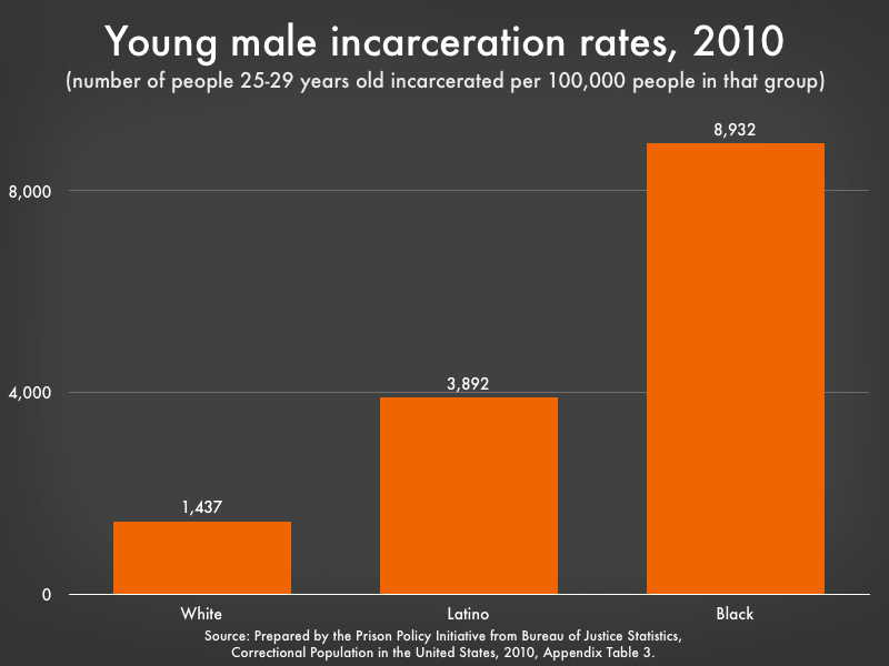 graph showing the incarceration rate for young men by race and ethnicity. Almost 9% of Black men aged 25-29 are incarcerated.