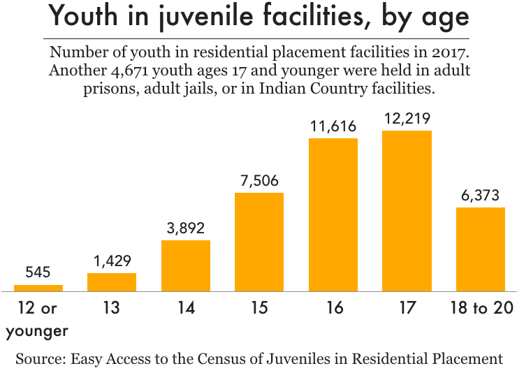 Age curve of youth in the juvenile justice system.