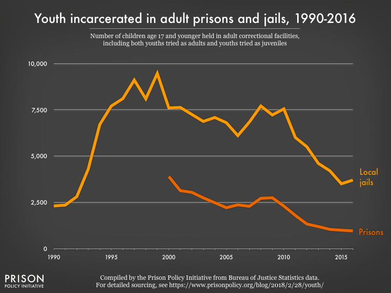 Graph showing the number of youth incarcerated in adult prisons and jails from 1990 to 2016. Despite a significant decline since youth incarceration peaked, there are still more youth in jails than there were in 1990.