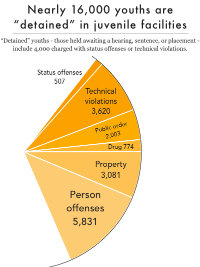Wedge of a pie chart showing that 16,000 youth are detained in juvenile facilities. In 2015, detained youths (that is, those held awaiting a hearing, sentence, or placement) included 4,000 charged with status offenses or technical violations.