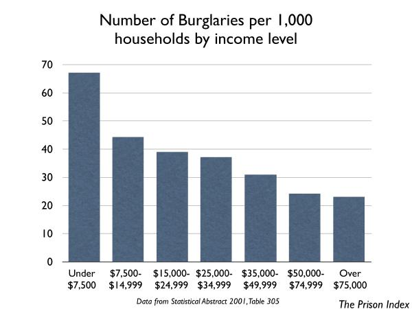 graph of burglaries by income level